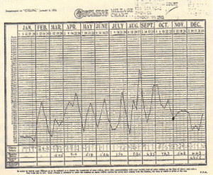 Mr. Woodrow's Cycling mileage log of 1933.